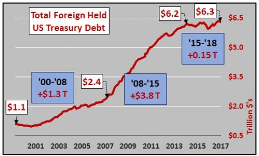 Montant total de la dette américaine détenu par des étrangers
