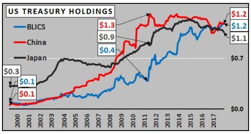 Stocks de dette fédérale américaine de la Chine et du Japon