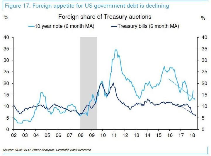 figure graph L'appétit des étrangers pour la dette fédérale américaine décline