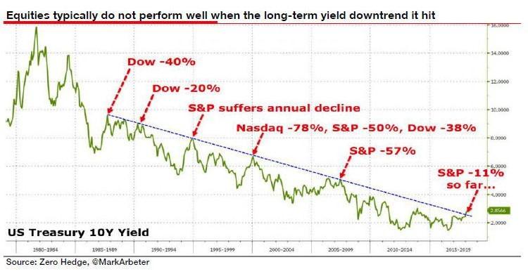 Les marchés actions ne performent pas lorsque les taux longs montent graphique