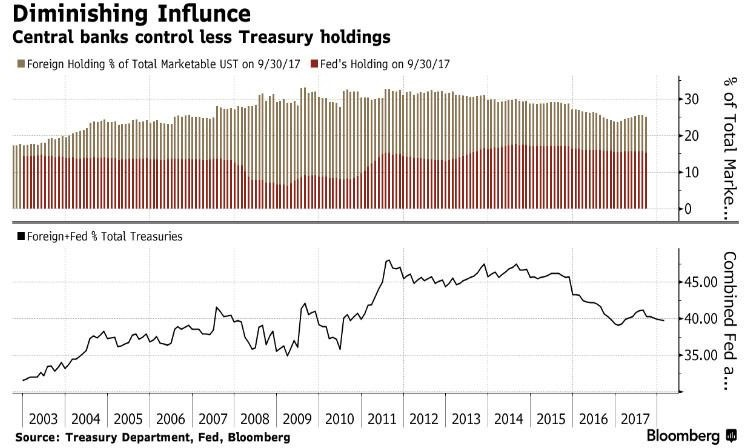 diminution influence banques centrales
