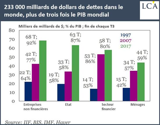 233000 milliards de dollars de dettes dans le monde Plus de 3 fois le PIB mondial