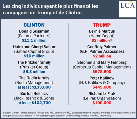 Les 5 individus ayant le plus financé les campagnes de Trump et de Clinton