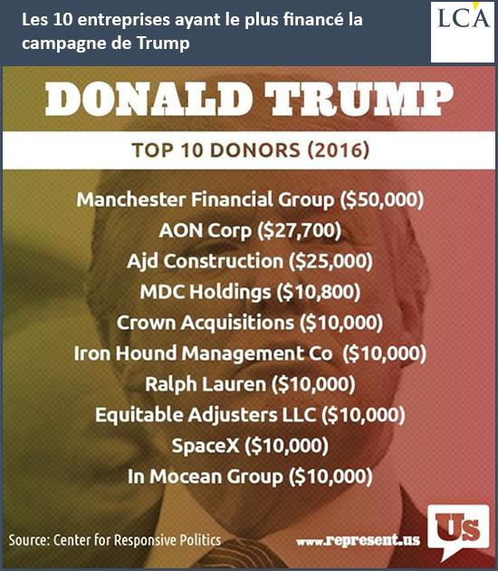 Les 10 entreprises ayant le plus financé la campagne de Trump :