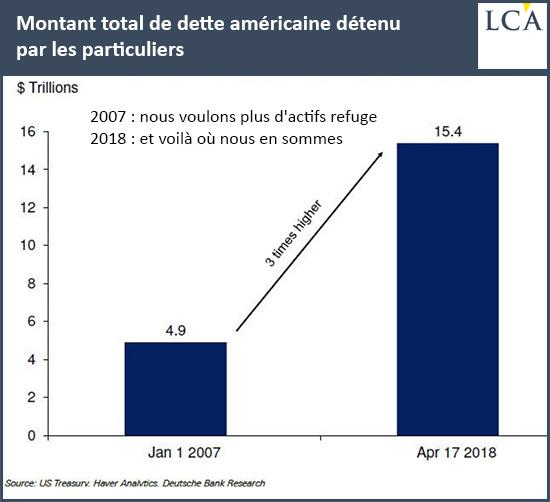 Montant total de dette américaine détenu par les particuliers graph