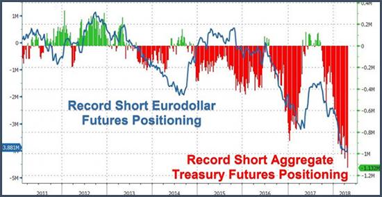 C'est sans doute pourquoi les positions spéculatives vendeuses des traders us