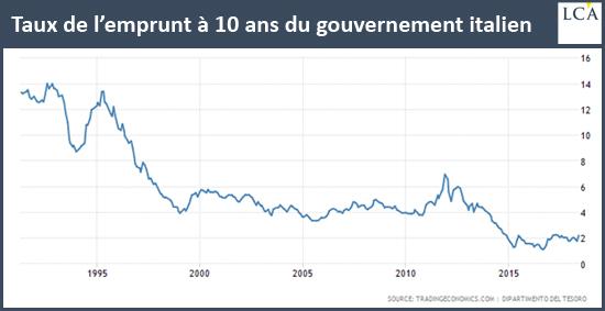 Taux de l'emprunt à 10 ans du gouvernement italien