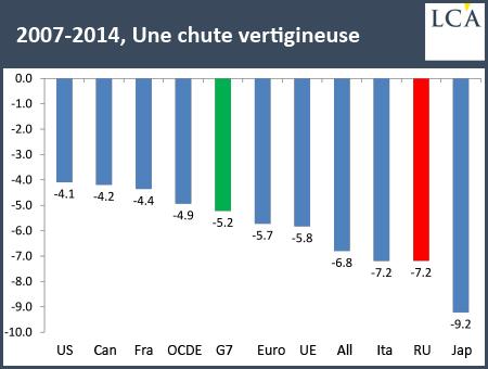 2007-2014 Une chute vertigineuse