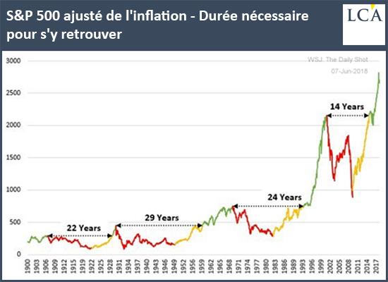 S&P500 ajusté de l'inflation - Durée nécessaire pour s'y retrouver graph
