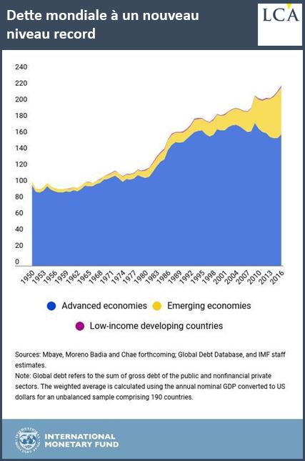 Dette mondiale à un nouveau niveau record