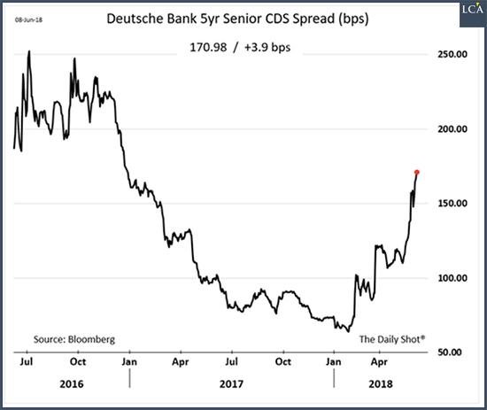 Deutsche Bank spread 5 ans graphique