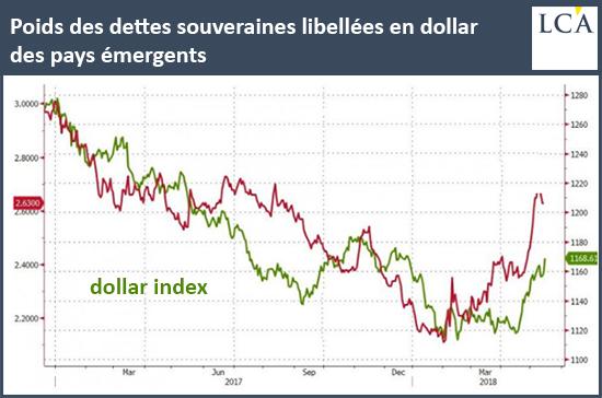 Poids des dettes souveraines libellées en dollar des pays émergents