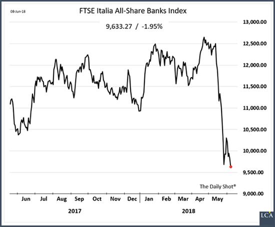 banques italiennes graphique ftse  graphique