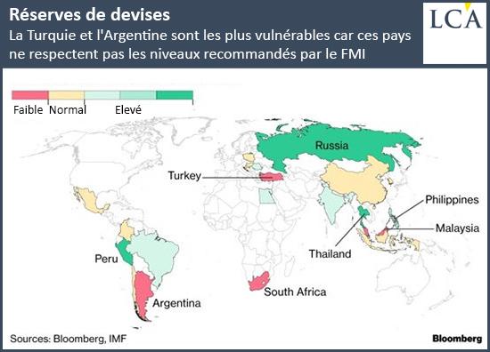 La Turquie et l'Argentine sont les plus vulnérables car ces pays ne respectent pas les niveaux recommandés par le FMI