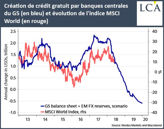 Création de crédit gratuit par banques centrales du G5 (en bleu) et évolution de l'indice MSCI World (en rouge)