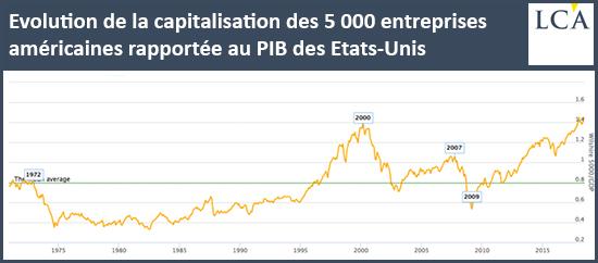 Evolution de la capitalisation des 5000 entreprises américaines rapportée au PIB des Etats-Unis