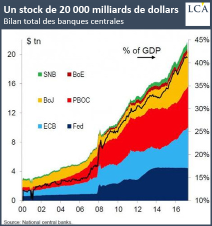 Bilan total des banques centrales