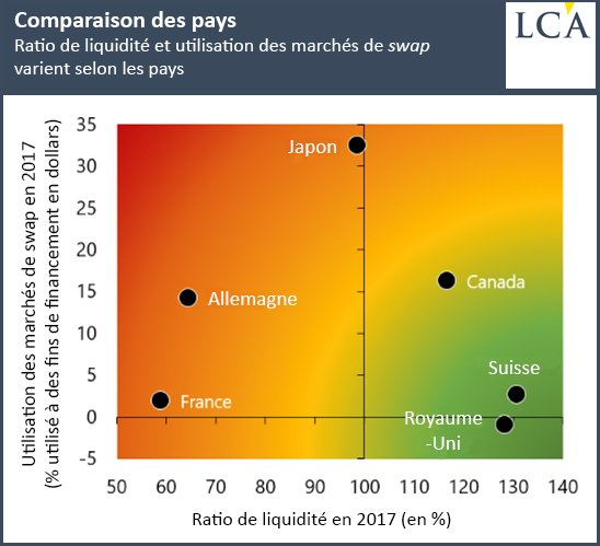 Ratio de liquidité et utilisation des marchés de swap varient selon les pays
