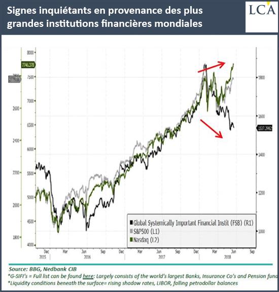 Signes inquiétants en provenance des plus grandes institutions financières mondiales