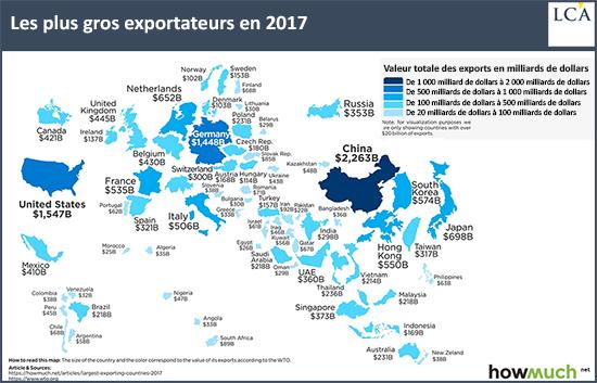 Les plus gros exportateurs en 2017 en milliards de dollars - graphique