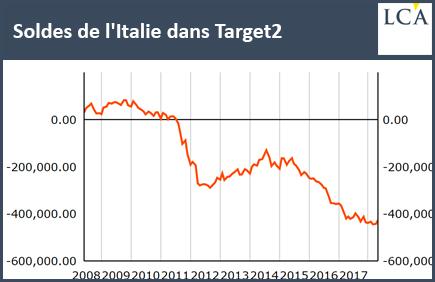 Target2 Ialie