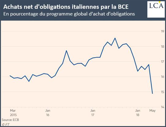 Achats net d'obligations en Italie par la BCE