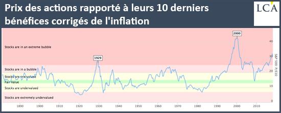 Prix des actions rapporté à leurs 10 derniers bénéfices corrigés de l'inflation