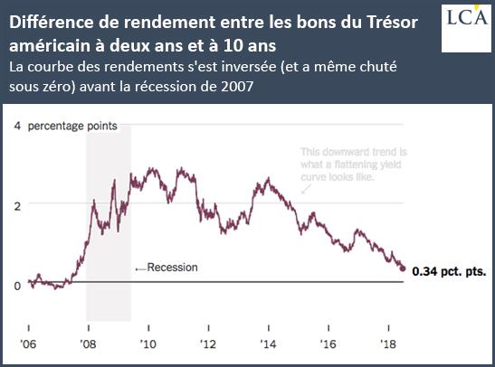 Différence de rendement entre les bons du Trésor américain à deux ans et à 10 ans