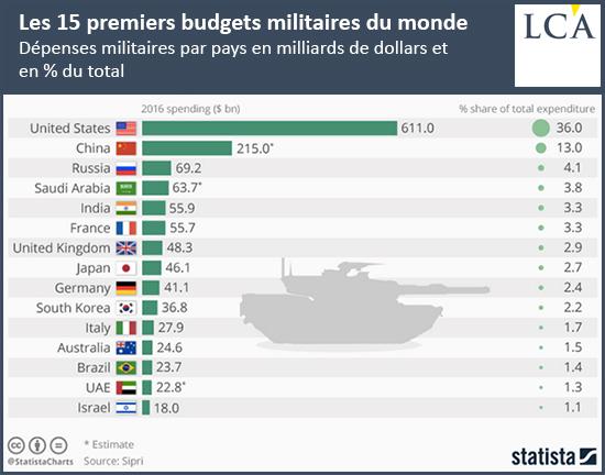 Les 15 premiers budgets militaires du monde