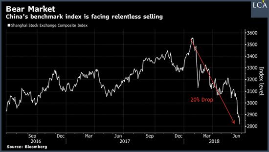 Le 26 juin, après 20% de baisse, Bloomberg déclarait officiellement un marché baissier en Chine.