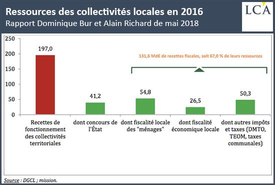 Ressources des collectivités locales en 2016