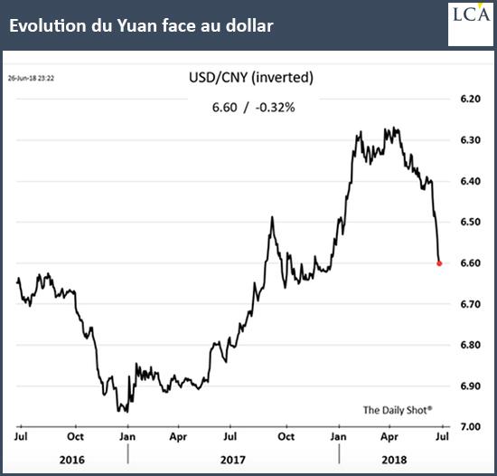 Evolution du Yuan face au dollar