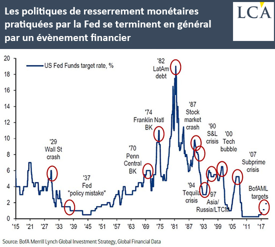 Les politiques de resserrement monétaires pratiquées par la Fed se terminent en général par un évènement financier