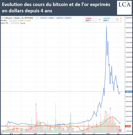 Evolution des cours du Bitcoin et de l'or exprimés en dollars depuis 4 ans