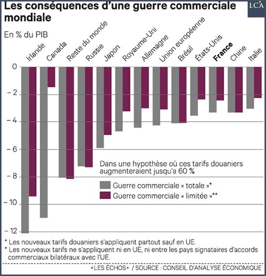 Ce graphique publié par Les Echos montre ce que donnerait l'application de l'augmentation des droits de douane récemment brandis par les uns et les autres.