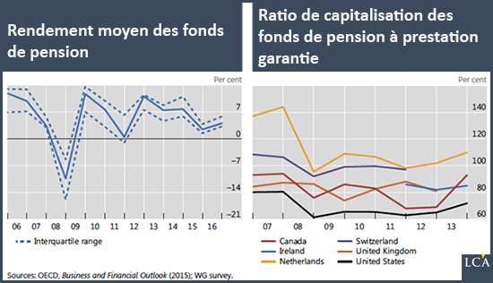 Rendement moyen des fonds de pension