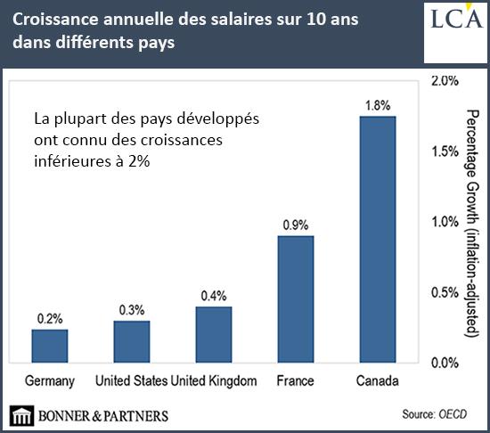 Croissance annuelle des salaires sur 10 ans dans différents pays