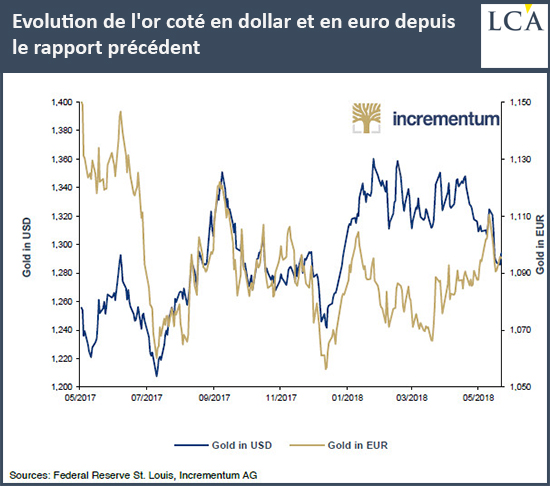 Evolution de l'or coté en dollar et en euro depuis le rapport précédent
