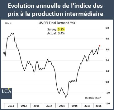 Evolution annuelle de l'indice des prix à la production intermédiaire