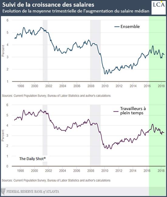 Suivi de la croissance des salaires