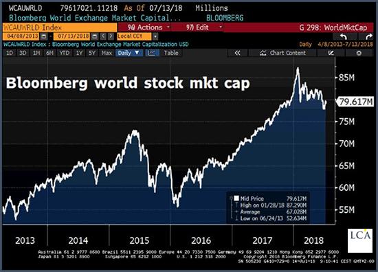 Pour illustrer ce dernier point, voici la capitalisation en dollar de toutes les actions rentrant dans l'indice mondial Bloomberg: