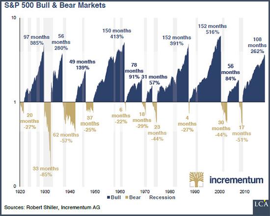 le 6ème bull market le plus long du XXe siècl