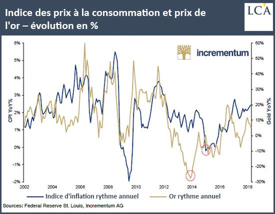Indice des prix à la consommation et prix de l'or – évolution en %
