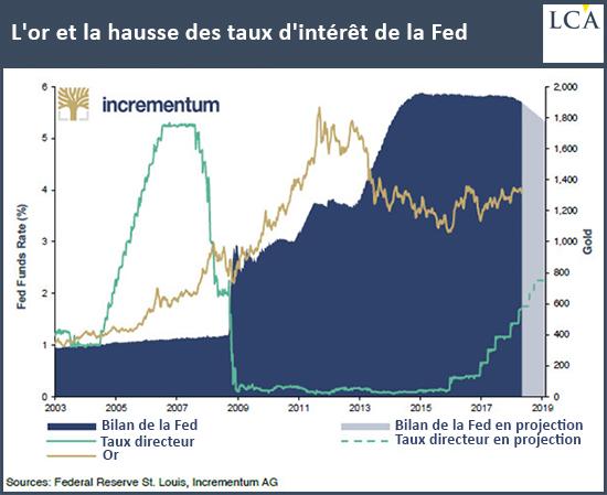 L'or et la hausse des taux d'intérêt de la Fed