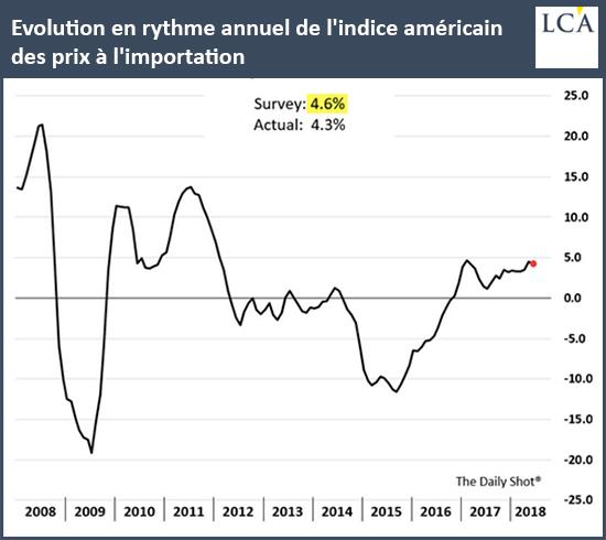 Evolution en rythme annuel de l'indice américain des prix à l'importation