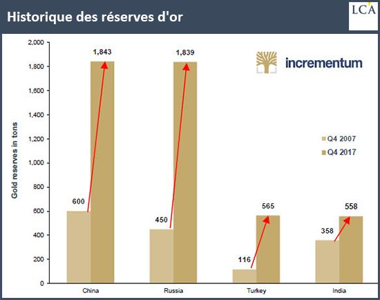 Historique des réserves d'or