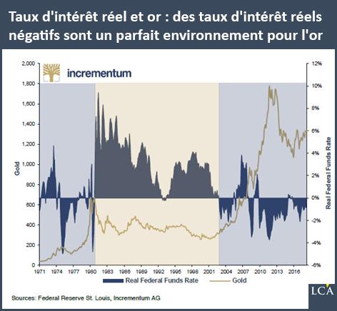 Taux d'intérêt réel et or: des taux d'intérêt réels négatifs sont un parfait environnement pour l'or