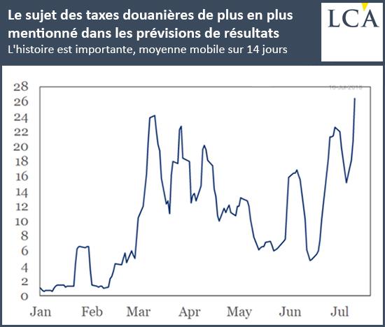 Le sujet des taxes douanières de plus en plus mentionné dans les prévisions de résultats