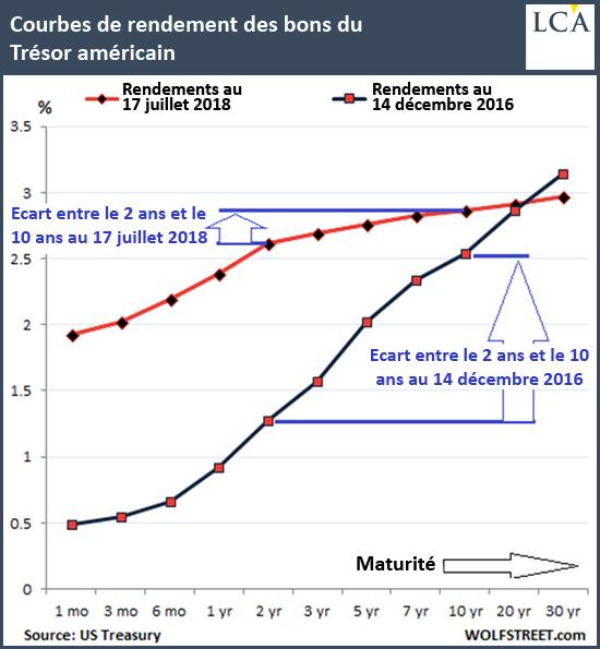Courbes de rendement des bons du Trésor américain graphique