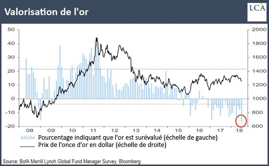 Valorisation de l'or graphique